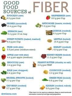 Good food sources of fiber - Imgur