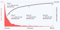 Hitbox Team - Dustforce sales figures