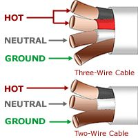 Electrical wire size table wire the smaller the gauge number romex wire color code greentooth Gallery