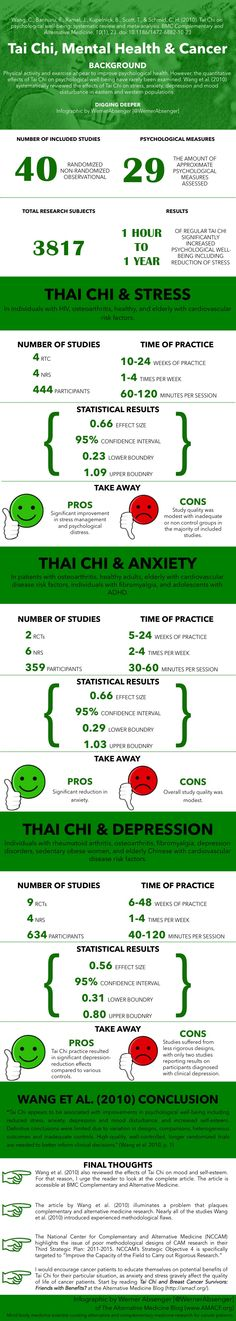 Tai Chi, Stress, Mental Health and Cancer Patients [InfoGraphic]