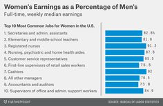 This is why Congress must pass the Paycheck Fairness Act: America's hardworking women deserve equal pay for equal work.