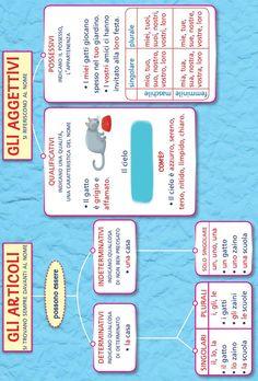 from Il mio super quaderno italiano 3 Italian Grammar, Italian Language, English Grammar, Grammar Rules, English Writing Skills, Learning Italian, School Hacks, Learning Activities, Problem Solving