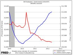 Government paid sector far surpasses private sector in new jobs.