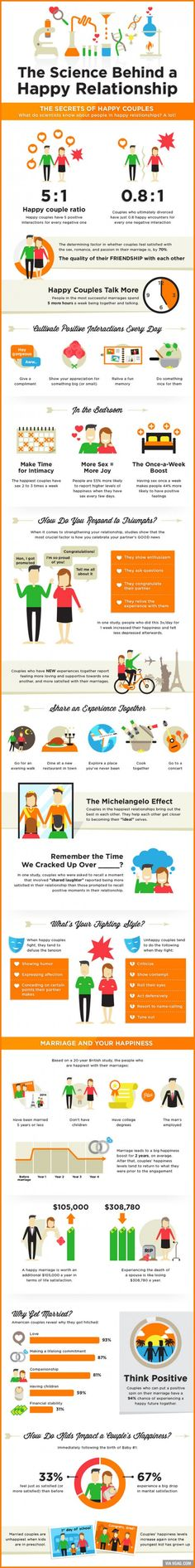 relationship science | infographic
