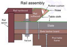 Small Pool Table, Diy Pool Table, Bumper Pool Table, Custom Pool Tables, Pool Table Room, Must Have Woodworking Tools, Woodworking Plans, Arcade, Backyard Bar