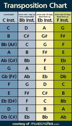 Transposition is simply the process of changing the key of a piece of music. Follow this easy guide to learn how to transpose your own music by hand.