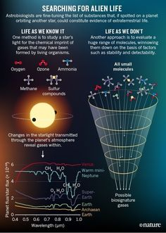 Planet hunters seek new ways to detect alien life Amazing Science is part of Planets In the search for life beyond Earth, false alarms abound Researchers have generally considered, and rejected, - Astronomy Facts, Space And Astronomy, Astronomy Science, Theoretical Physics, Quantum Physics, Science Facts, Life Science, Science Trivia, Nebulas