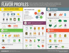 Guide to flavour from Cooksmarts