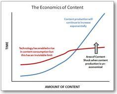 Vom Content Marketing zum Content Schock