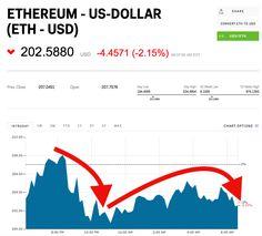 Ethereum is sliding