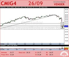 CEMIG - CMIG4 - 26/09/2012 #CMIG4 #analises #bovespa