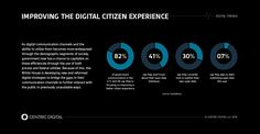 The government's digital strategy is built on objectives, a layered conceptual…