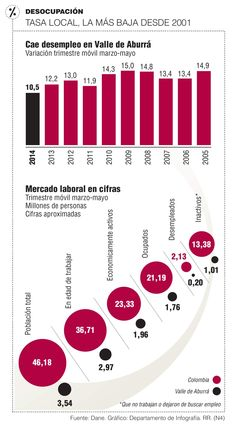 V. de Aburrá aporta 9,31% de desocupados del país