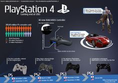 Playstation 4 comming end of 2013 #infographic