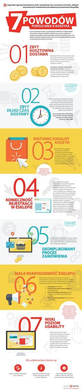 Badania pokazują, że aż 7 na 10 użytkowników e-sklepów nie finalizuje swoich zamówień. Wydawać by się mogło, że kiedy klient sklepu internetowego doda wybrane produkty do koszyka finalizacja transakcji jest już tylko formalnością. Dlatego właściciele sklepów internetowych nie mają świadomości tego, jak dużo przez to tracą. #migomedia #infografika #esklep #esklepy