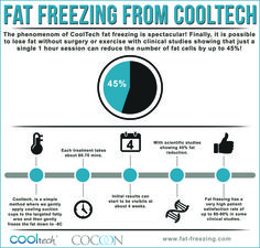 Fat Freezing from Cooltech is making waves across the UK. With some patients seeing over fat reduction in treatment areas in just one fat freezing session! We have decided to pull a useful infographic to give you the key Cooltech stats. Making Waves, Rich Man, Best Sites, Cool Websites, Lose Fat, Infographics, Clinic, Nice Website, Study
