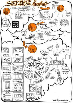 sketchnote manifesto Sketchnotes I love it Артскрайбинг Visual Thinking, Design Thinking, Sketch Notes, Sketch A Day, Visual Design, Visual Note Taking, Arrow Drawing, Interaction Design, Art Du Fil