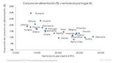 Gasto en alimentacion y renta per capita Europa