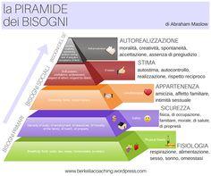 Life Coaching: la #piramide dei #bisogni di #maslow