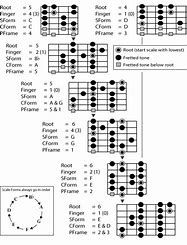 Image Result For Printable Guitar Chord Scales Chart Pdf