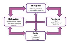 Mindfulness & Cognitive Behavioural Therapy on Pinterest | Cognitive ...