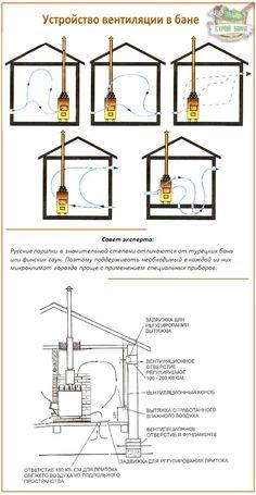 Варианты вентиляции в бане