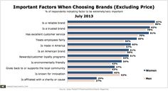 Ipsos-Most-Important-Factors-When-Choosing-Brands-July2013