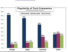 Google, Apple, Facebook ou Twitter ? Quelle est l'entreprise la plus populaire ?