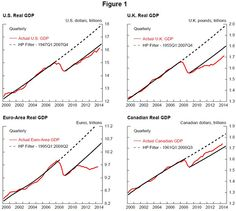 Potential Output and Recessions: Are We Fooling Ourselves?(November 17th 2014)