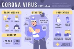 What it is corona virus infographic Human Human, Human Icon, Wuhan, Aids Disease, Sore Throat And Cough, Health Tips, Health Care, Vector Photo, Health And Safety