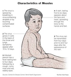 Measles outbreak in a fully immunized secondary-school population. (Study Pubmed)