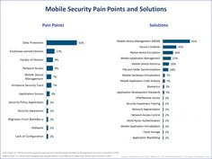 Mobile Security Pain