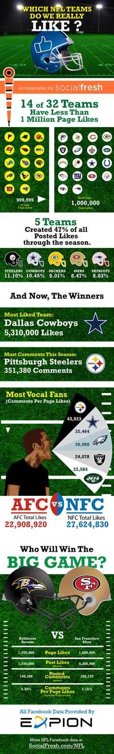 Infographic NFL Facebook Likes
