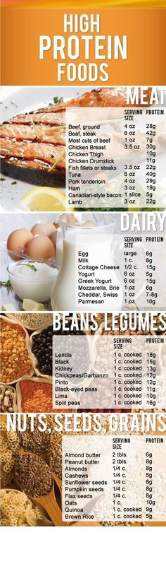 List of protein sources with serving and size and protein content