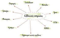 Οι Υπηρεσίες στην Ελλάδα Chart, Map, Blog, Location Map, Blogging, Maps