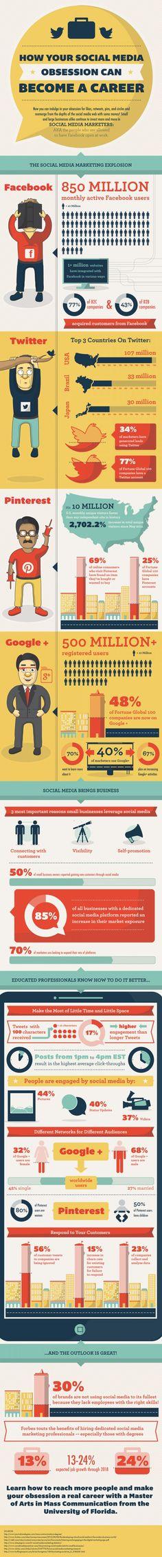 [Infographie] Comment votre obsession des médias sociaux peut se tranformer en travail ?