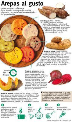 Cocina – Recetas y Consejos Veggie Recipes, Mexican Food Recipes, Vegetarian Recipes, Healthy Recipes, Healthy Cooking, Healthy Snacks, Cooking Recipes, Venezuelan Food, Colombian Food