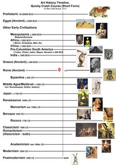 Metaphor and Art -Art History Timeline - History chart - Welcome Haar Design Art Movement Timeline, Art History Timeline, Art Timeline, Art History Lessons, History Memes, Art Lessons, High School Art, Middle School Art, Art Periods