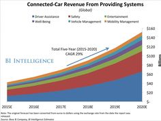 The car dashboard is poised to become the next major digital platform driving billions of dollars in revenue
