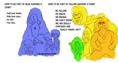 Blue Diamond , Yellow Diamond and the requirements to be part of their courts. Featuring Sapphire, Lapis lazuli, Peridot, Jasper and two Pearls. Rock Family, Steven Universe Funny, Lapidot, Blue Pearl, Character Design Inspiration, Anime, Fandoms, Fan Art, Cartoons