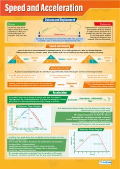 Speed and Acceleration Poster