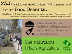 Food deserts are an urban area in which it is difficult to buy affordable or good-quality fresh food. 7.5% of the American population live in food deserts.