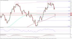 WTI & Brent Crude Oil Prices Update: Signalling End Of Rally - http://www.fxnewscall.com/wti-brent-crude-oil-prices-update-signalling-end-of-rally/1938539/
