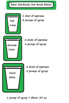 Good to know! The breakdown of starbucks drinks. She says there's the same…