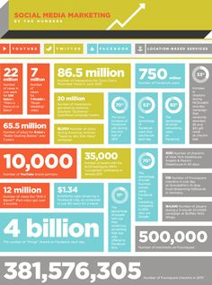 #SocialMedia #Marketing [INFOGRAPHIC] Posted: October 4, 2012