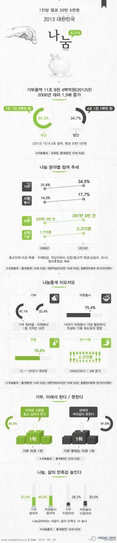 1인당 평균 20만 5천원, '2013 대한민국 나눔보고서' [인포그래픽] #share  #Infographic ⓒ 비주얼다이브 무단 복사·전재·재배포