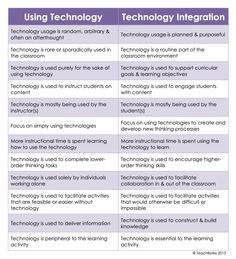 Using Technology Vs Technology Integration- An Excellent Chart for Teachers ~ Educational Technology and Mobile Learning - Techy Trends Teaching Technology, Technology Tools, Technology Integration, Educational Technology, Technology Lessons, Assistive Technology, Digital Technology, 21st Century Classroom, 21st Century Learning