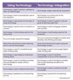 Tech Use Vs. Tech Integration