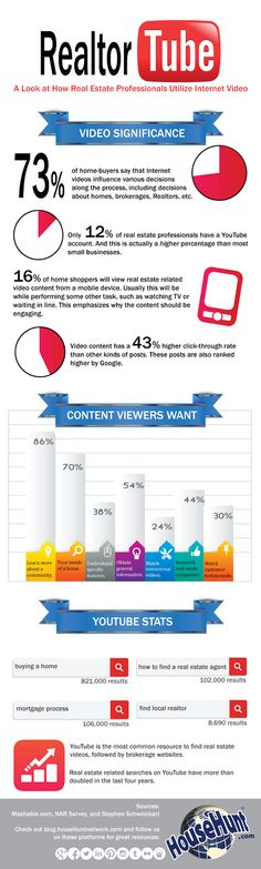 The Real Estate Word: How REALTORS Should Use Video - INFOGRAPHIC