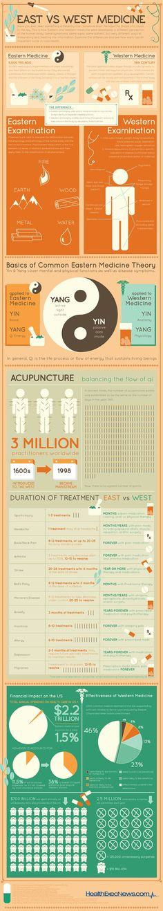 Medicina China versus Medicina Occidental.
